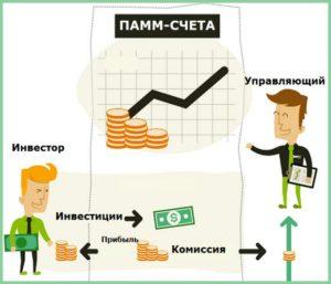 Выбор ПАММ-счета