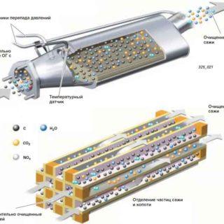 Дизель и сажевые фильтры: что это и зачем?